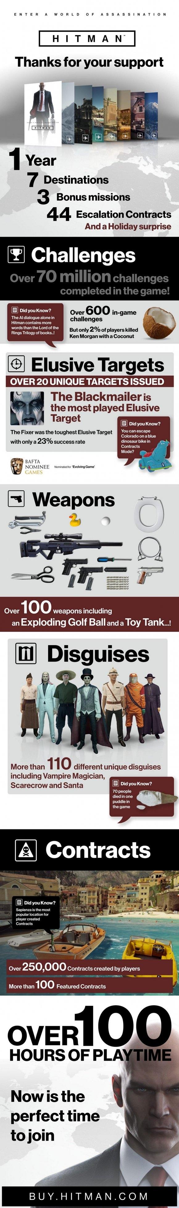 Hitman Year One Infographic